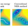 算法有助于更有效地找到最小能量路径和鞍点