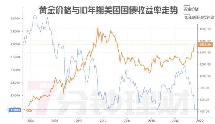 各国央行都在买买买,黄金价格大涨25%,现在还能继续投资吗?