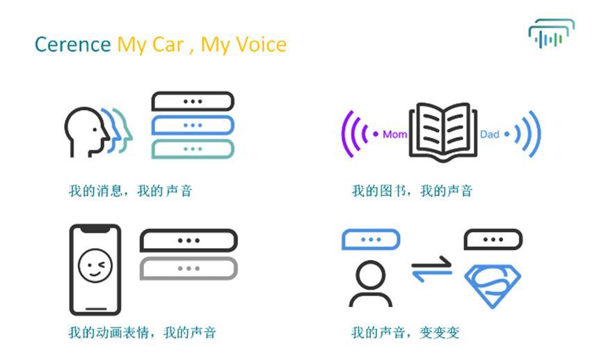 Cerence首次推出用于自定义汽车语音助手的工具
