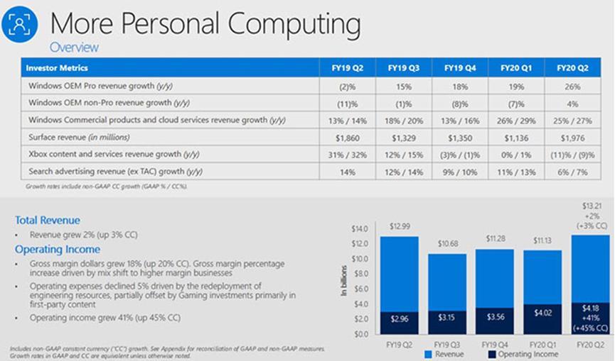 微软游戏部门收入下降21%