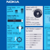 印度人每月消耗超过11GB的数据