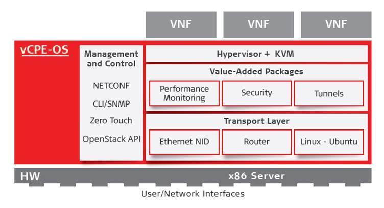 英特尔,RAD共同发布基于NFV的uCPE的大规模部署联合解决方案简介