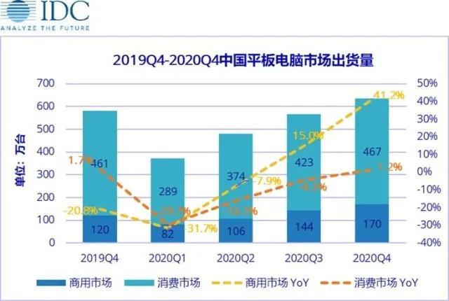 一季度中国平板电脑市场预计将下降30.1%