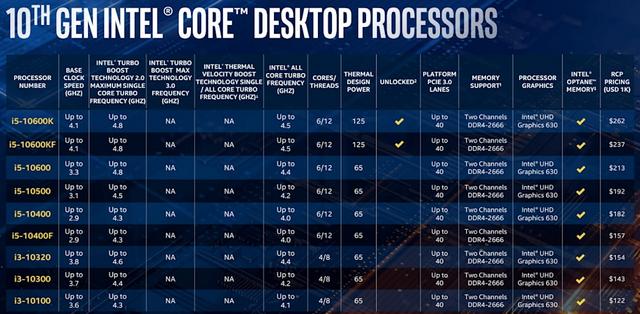 """英特尔推出具有高达5.3GHz Turbo速度的第十代"""" Comet Lake""""台式机CPU"""