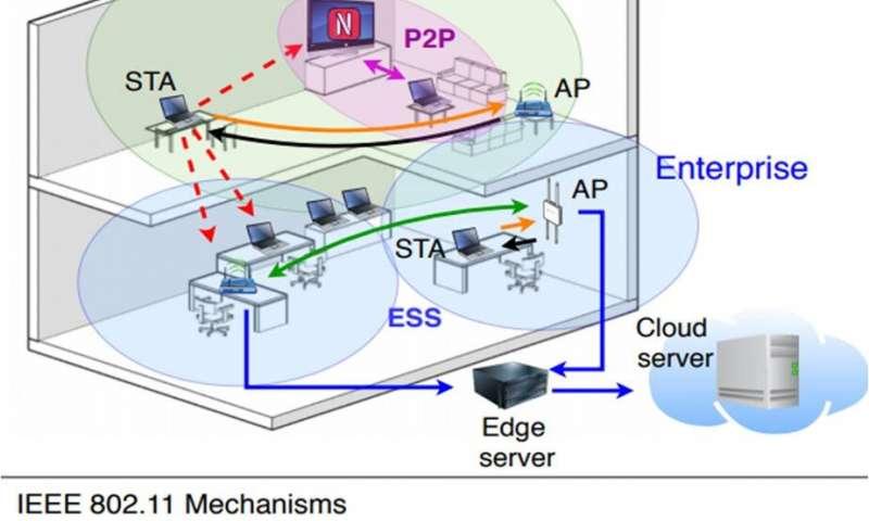 对电信新标准的体系结构描述进行的开创性研究