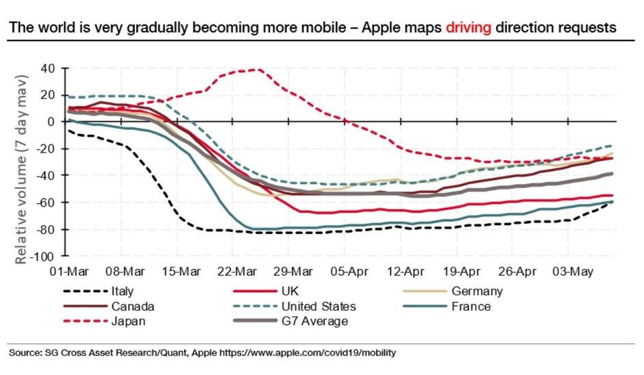 华尔街使用iOS和Android移动数据来应对全球经济的高温