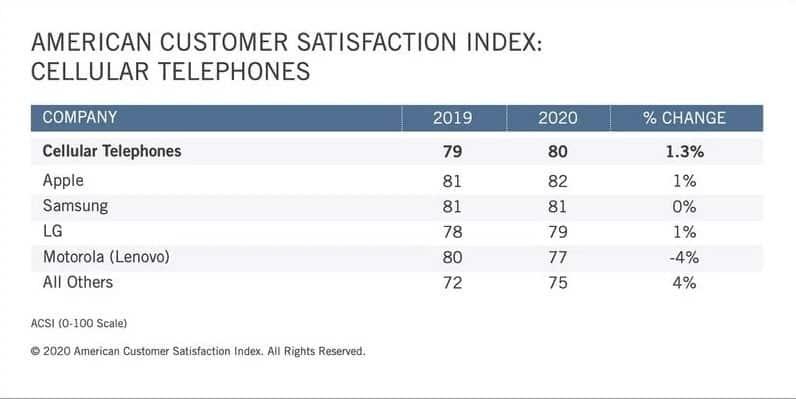 用户满意度:三星在前三名中占据主导地位,但苹果在总排名中名列第三
