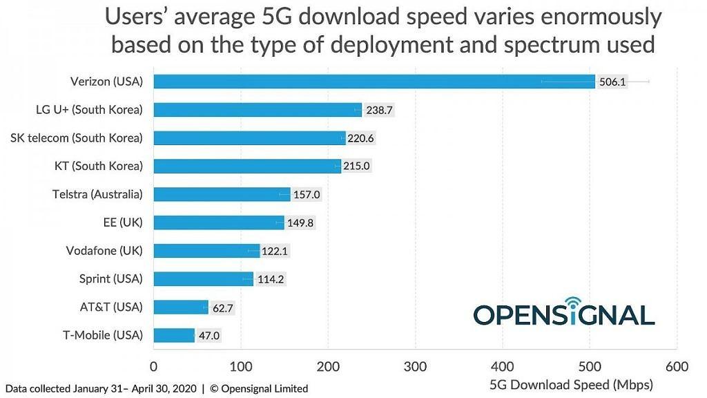 AT&T和Verizon因误导5G声明而面临严密审查