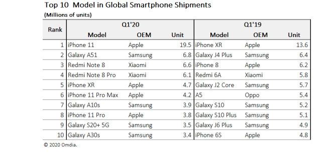 iPhone 11取代iPhone XR成为全球最受欢迎的智能手机