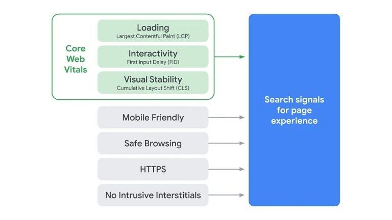 "Google搜索将于明年开始根据""页面体验""对网站进行排名"