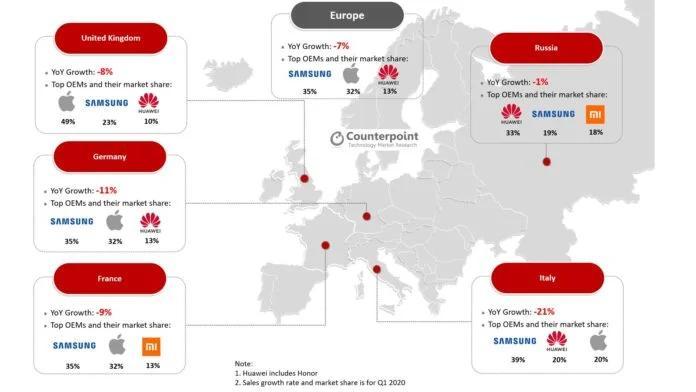 2020年第一季度,小米在欧洲同比增长145%,三星引领市场