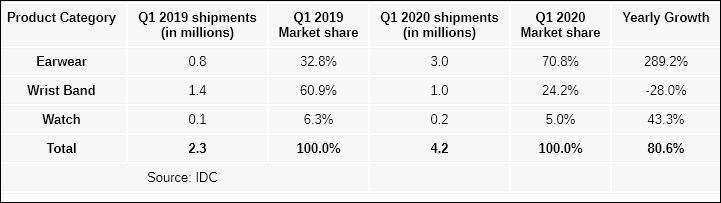 2020年第一季度印度可穿戴市场出货量达到420万