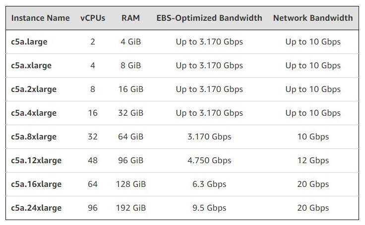 现已普遍提供带有第二代AMD EPYC处理器的Amazon EC2 C5a实例