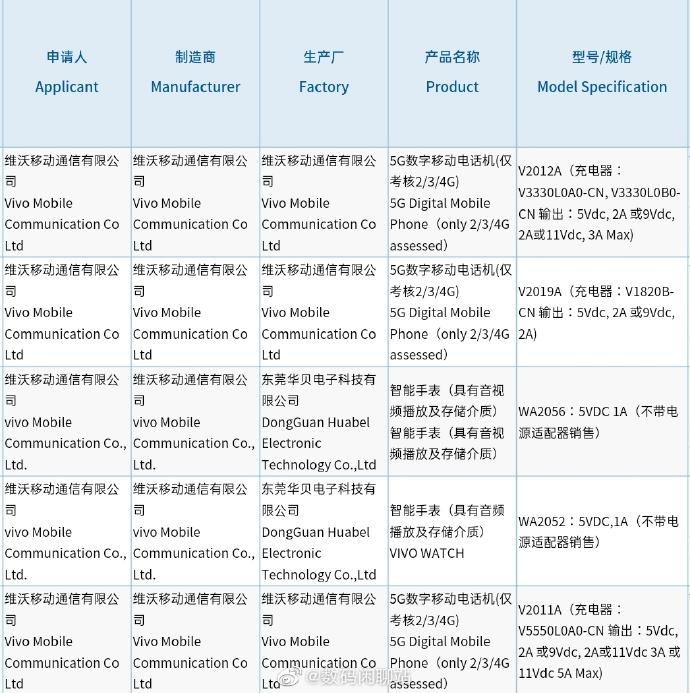 所谓的iQOO Z1x和Vivo V2019A入门级5G手机包3C认证