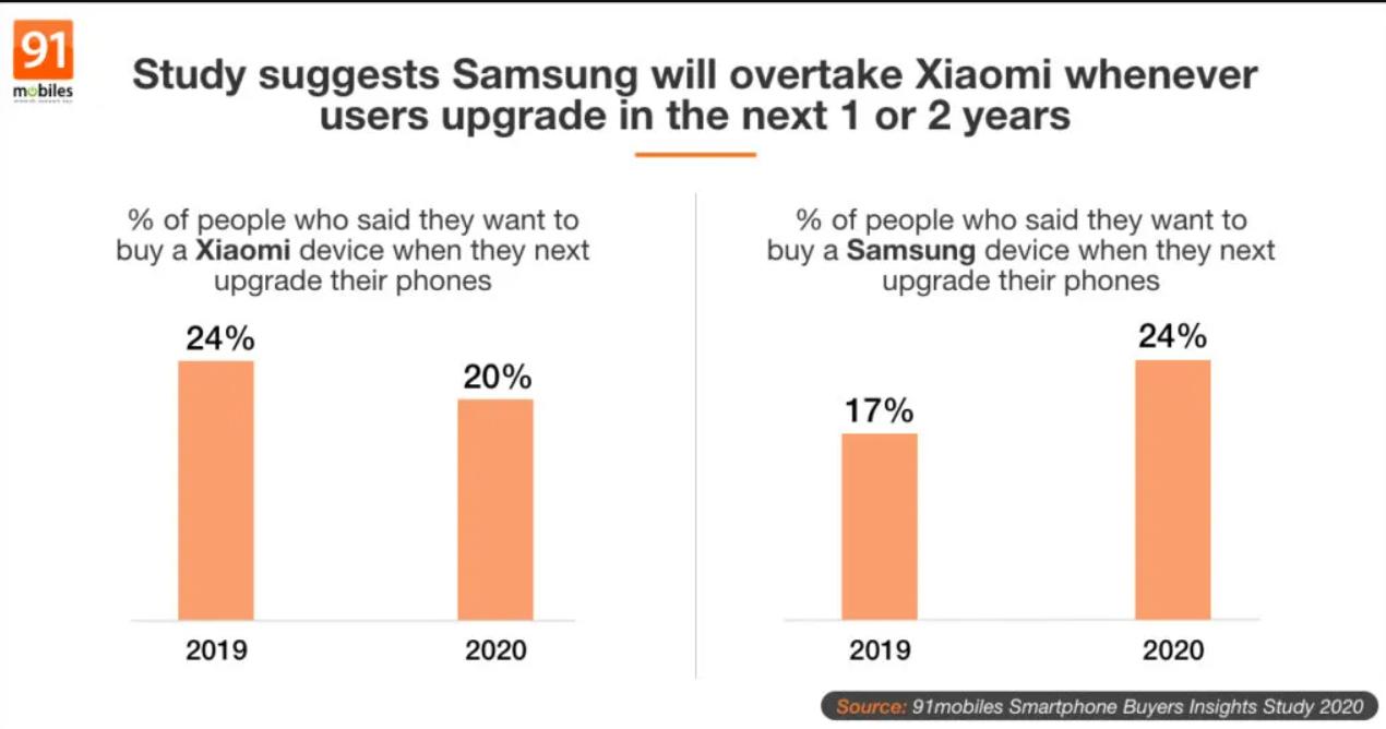 三星击败小米,因为智能手机品牌印度人可能会购买