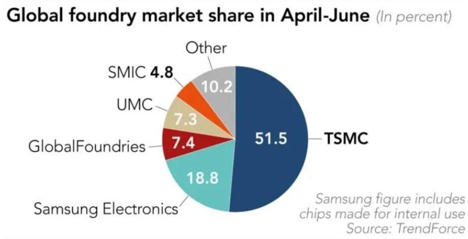 随着更多5G需求的增加,台积电在第二季度的芯片生产中击败了三星
