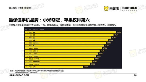 小米在2020年上半年荣the顶级增值手机品牌
