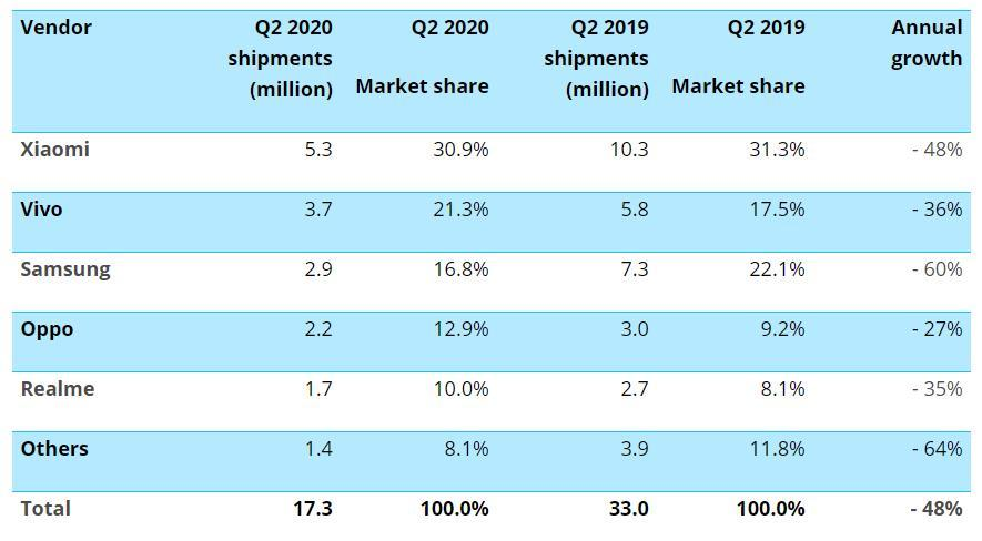 2020年第二季度印度智能手机市场下降48%,Realme跌至第五位