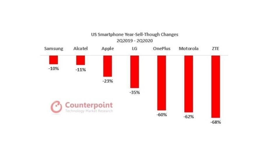 三星和苹果在美国智能手机市场上表现不佳