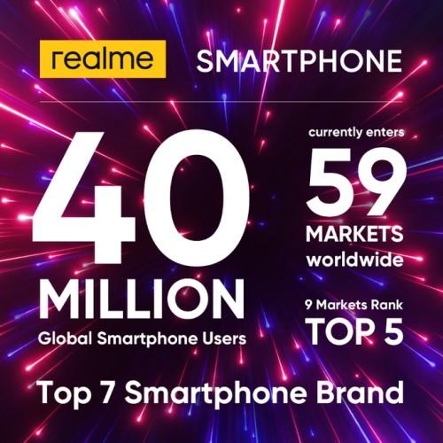 Realme智能手机的全球用户群达到4000万