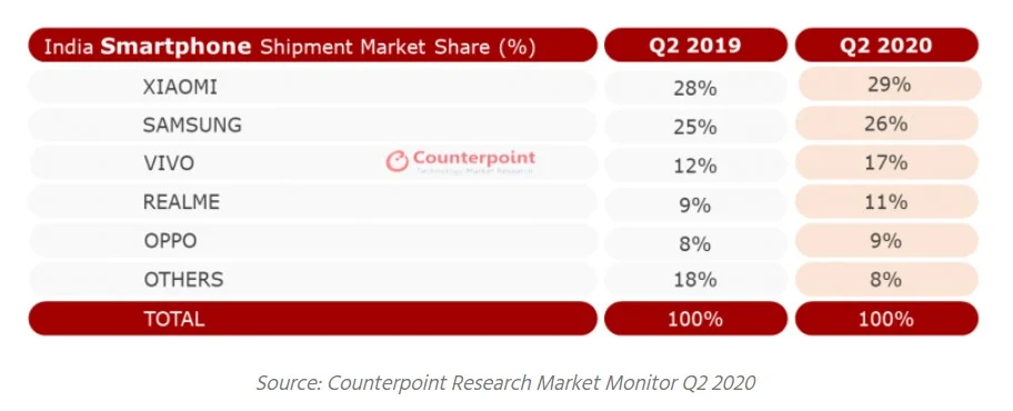 三星在2020年第二季度以26%的市场份额重新获得印度第二名