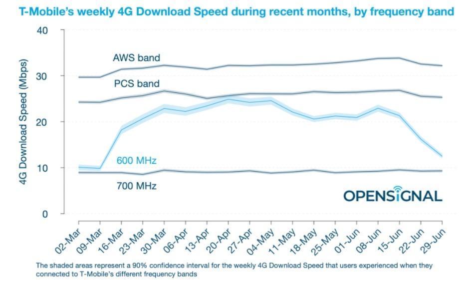 这就是T-Mobile 4G速度最近下降的原因,以及4G和5G速度很快会上升的原因