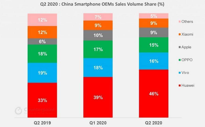 华为在中国占据了智能手机市场近一半的市场份额
