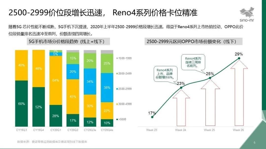 Oppo Reno4系列看到健康的销售,该公司的5G手机销量在6月增长了50%