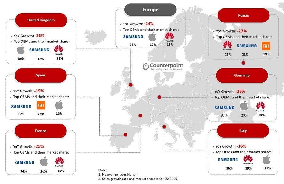 三星仍居欧洲之首,第二季度智能手机销量下降了24%