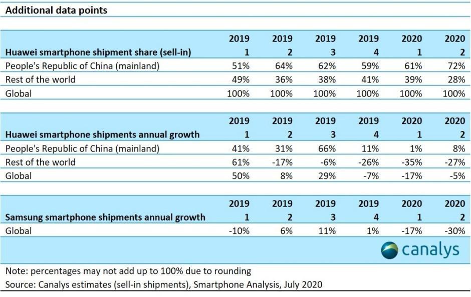 华为在九年来的第一季度使三星/苹果智能手机双头垄断崩溃