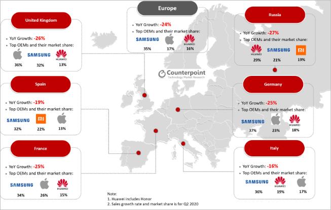 由于COVID 19,欧洲的电话市场在2020年第二季度同比下降了24%