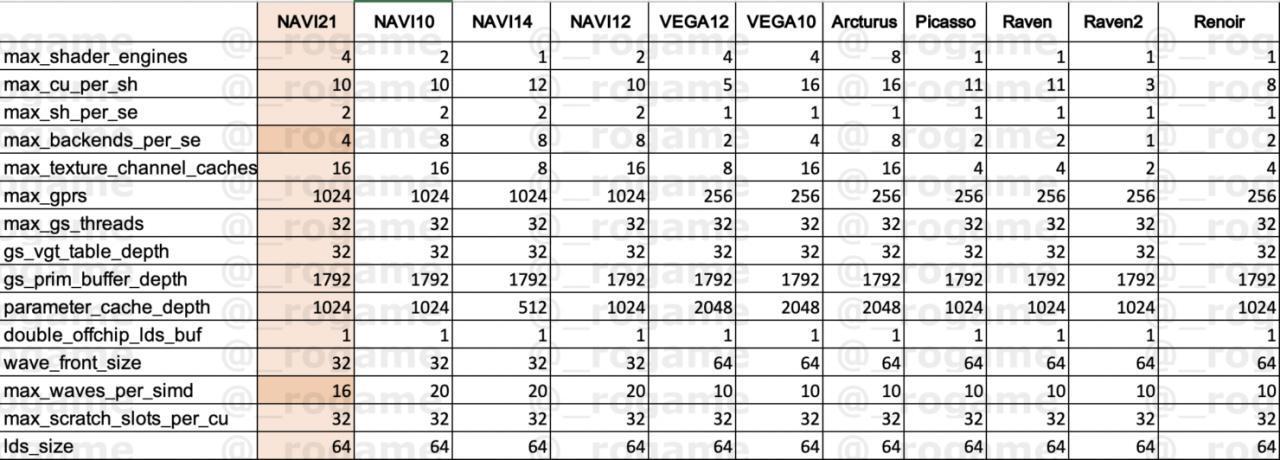 "AMD代号为"" Sienna Cichlid""的 Navi GPU将会采用5120流处理器"
