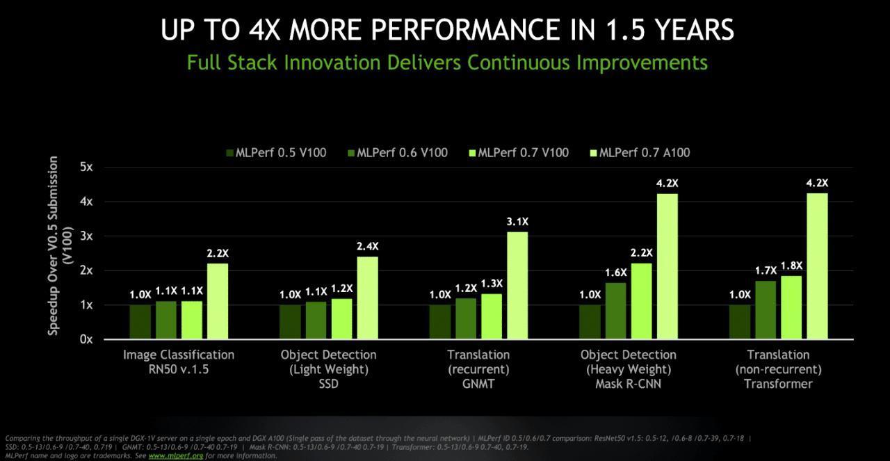 英伟达Ampere A100 GPU打破16条AI世界纪录,比Volta V100快4.2倍