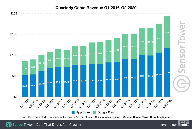 2020年第二季度,移动游戏收入猛增27%,达到193亿美元