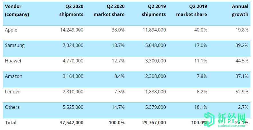 联想和华为是2020年第二季度全球增长最快的平板电脑品牌