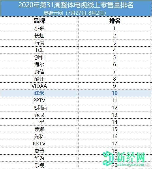 红米一年内进入中国十大电视品牌(在线)榜单