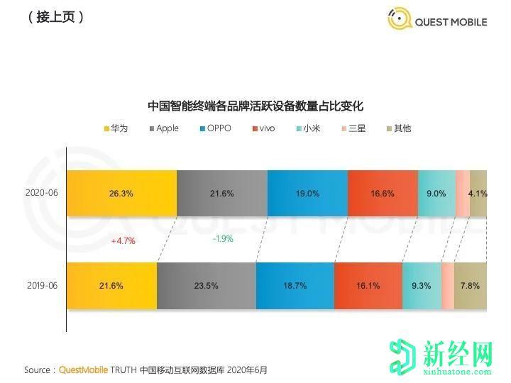 随着华为和其他公司的蓬勃发展,苹果和小米在中国失去了基础