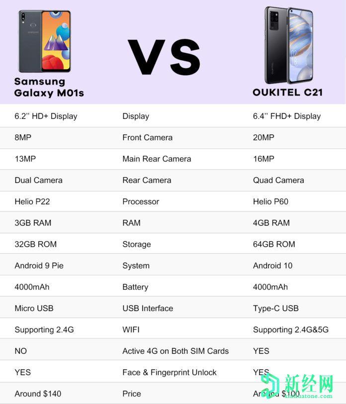 Oukitel C21和三星 Galaxy M01s之间的规格比较