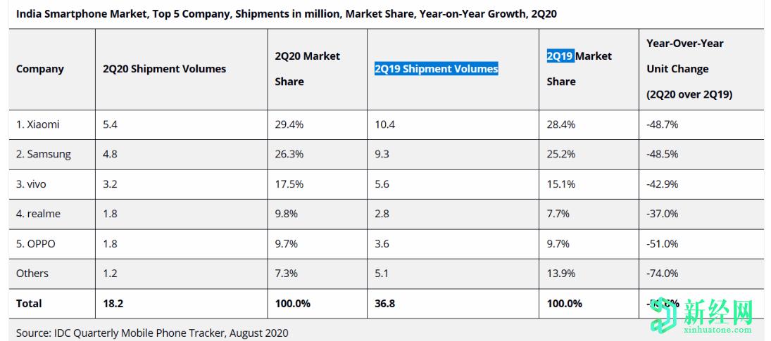 印度智能手机市场预计2020年第二季度将同比大幅下降50.6%,预计下半年将恢复