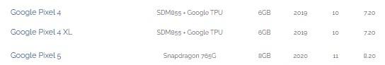 带有Snapdragon 765G和8GB RAM的谷歌Pixel 5出现在AI Benchmark中