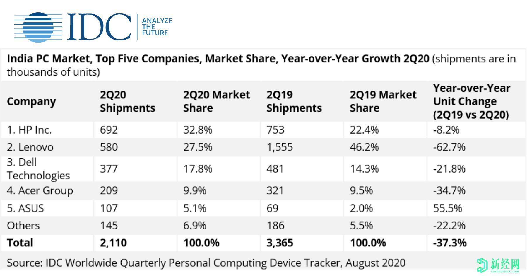 2020年第二季度印度PC市场同比下降37.3%,出货量为210万台