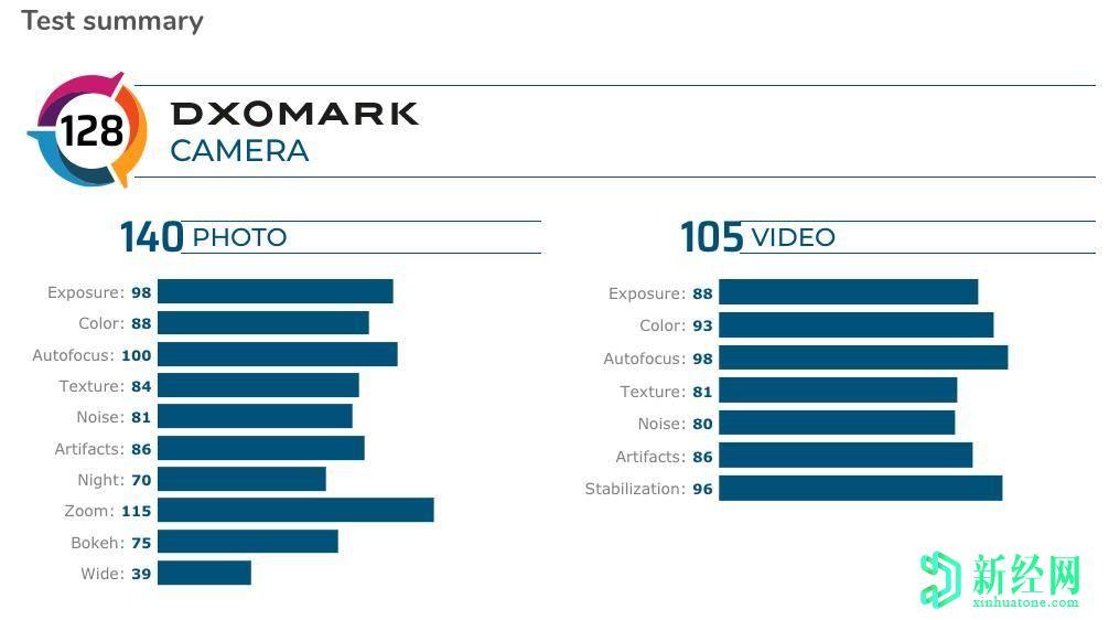 小米Mi 10 Ultra的DxOMark得分为130,在摄像头性能上击败了华为P40 Pro