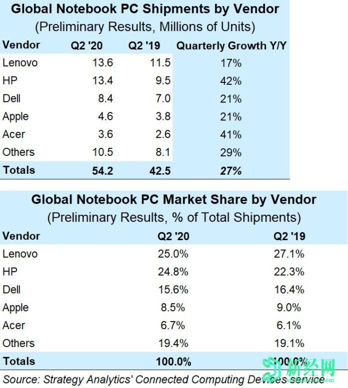 联想和惠普在2020年第二季度占据了笔记本电脑市场近50%的份额