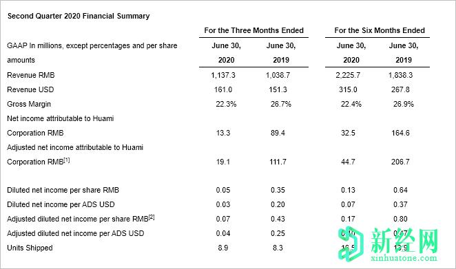 尽管COVID 19,华米公布2020年第二季度的净利润为1,330万日元