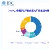 步步高掌舵的中国教育平板电脑市场在2020年第二季度同比增长29.9%
