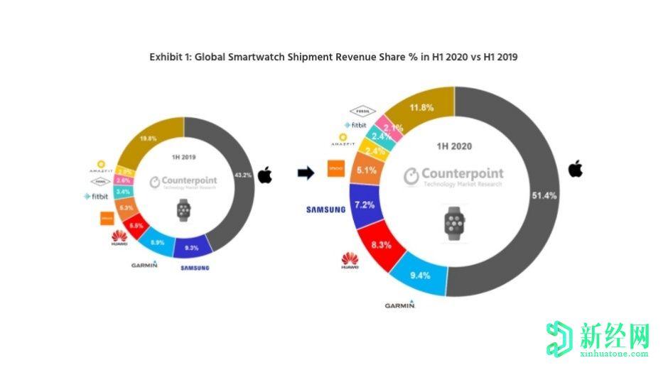 2020年上半年,全球智能手表市场增长20%,苹果保持领先地位