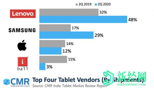 CMR:联想在2020年第二季度领导印度平板电脑市场,占有48%的市场份额