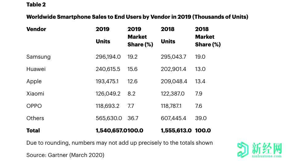 Tipster解释了为什么三星 Galaxy Note系列手机不会很快消失