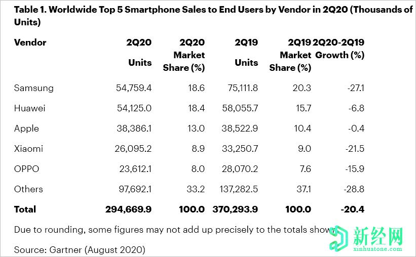 Gartner报告称,由于三星保持领先地位,2020年第二季度全球手机出货量将下降