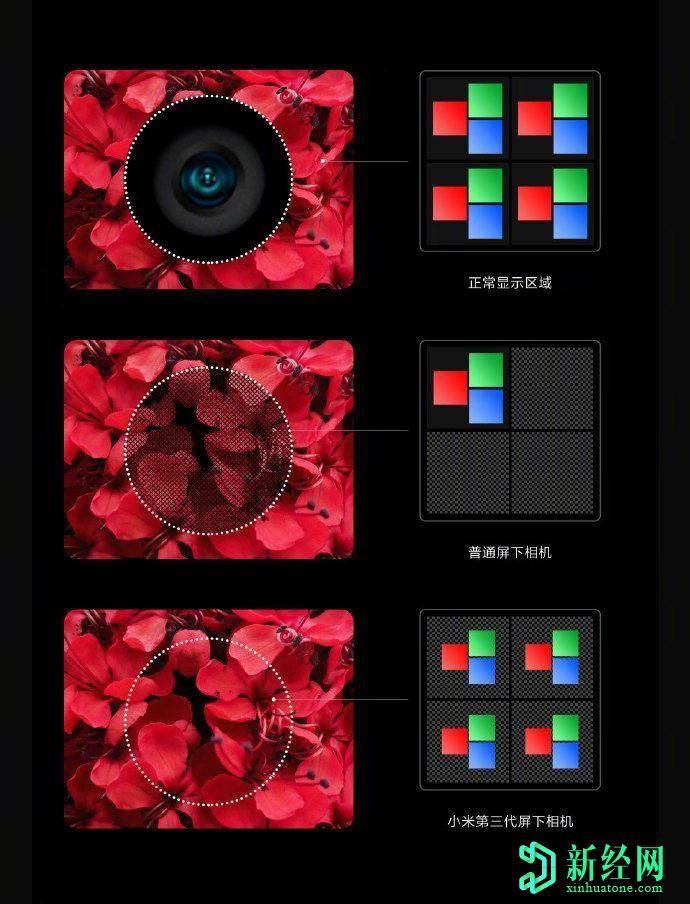 小米展示了第三代显示屏照相机技术